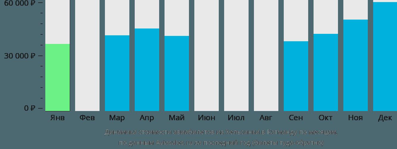 Динамика стоимости авиабилетов из Хельсинки в Катманду по месяцам