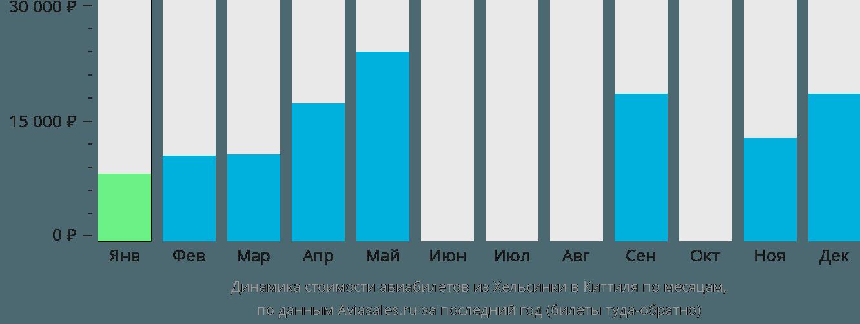 Динамика стоимости авиабилетов из Хельсинки в Киттиля по месяцам