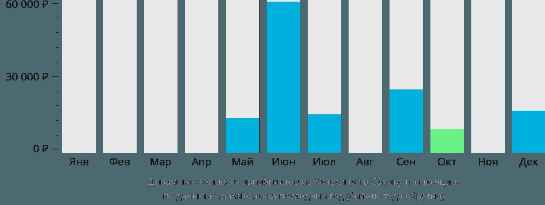 Динамика стоимости авиабилетов из Хельсинки в Самару по месяцам