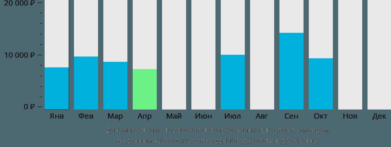 Динамика стоимости авиабилетов из Хельсинки в Куопио по месяцам