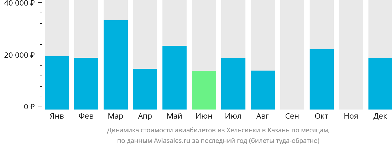 Динамика стоимости авиабилетов из Хельсинки в Казань по месяцам