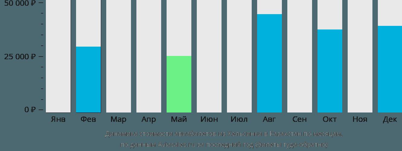 Динамика стоимости авиабилетов из Хельсинки в Казахстан по месяцам