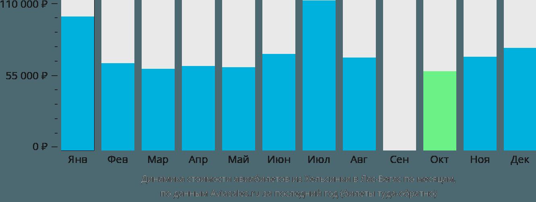 Динамика стоимости авиабилетов из Хельсинки в Лас-Вегас по месяцам