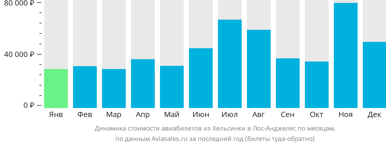 Динамика стоимости авиабилетов из Хельсинки в Лос-Анджелес по месяцам