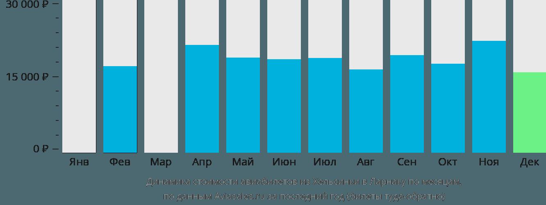 Динамика стоимости авиабилетов из Хельсинки в Ларнаку по месяцам