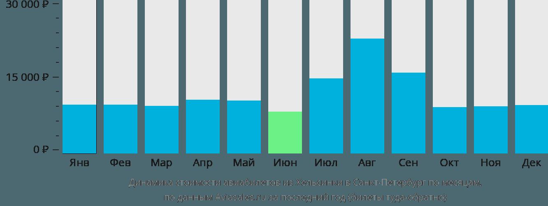 Динамика стоимости авиабилетов из Хельсинки в Санкт-Петербург по месяцам