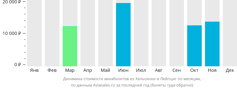 Динамика стоимости авиабилетов из Хельсинки в Лейпциг по месяцам
