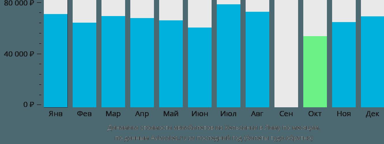 Динамика стоимости авиабилетов из Хельсинки в Лиму по месяцам