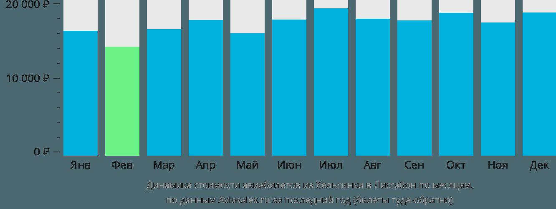 Динамика стоимости авиабилетов из Хельсинки в Лиссабон по месяцам