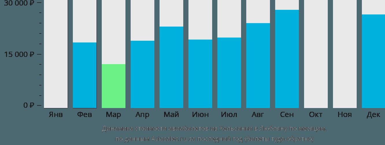 Динамика стоимости авиабилетов из Хельсинки в Любляну по месяцам