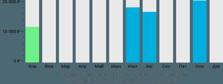 Динамика стоимости авиабилетов из Хельсинки в Лулео по месяцам
