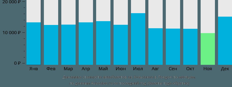 Динамика стоимости авиабилетов из Хельсинки в Лондон по месяцам