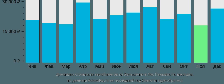 Динамика стоимости авиабилетов из Хельсинки в Лас-Пальмас по месяцам