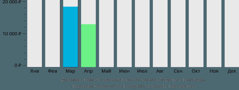 Динамика стоимости авиабилетов из Хельсинки в Ливерпуль по месяцам