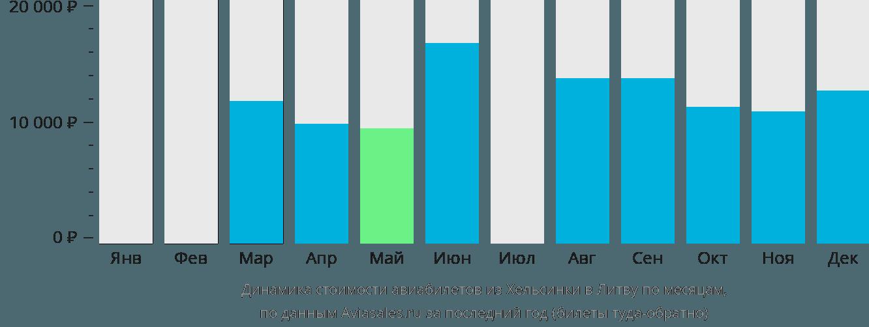 Динамика стоимости авиабилетов из Хельсинки в Литву по месяцам