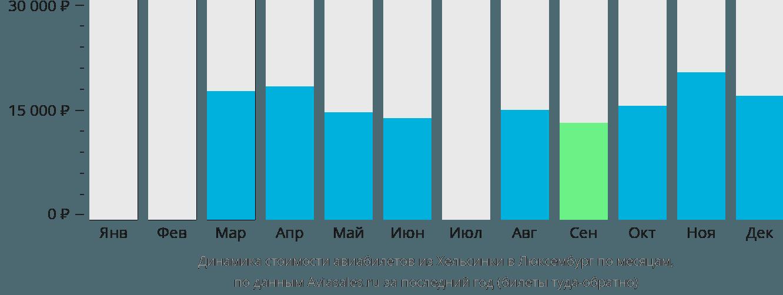 Динамика стоимости авиабилетов из Хельсинки в Люксембург по месяцам