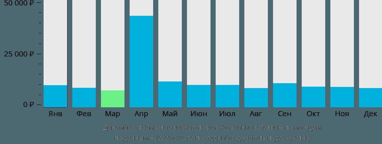 Динамика стоимости авиабилетов из Хельсинки в Латвию по месяцам