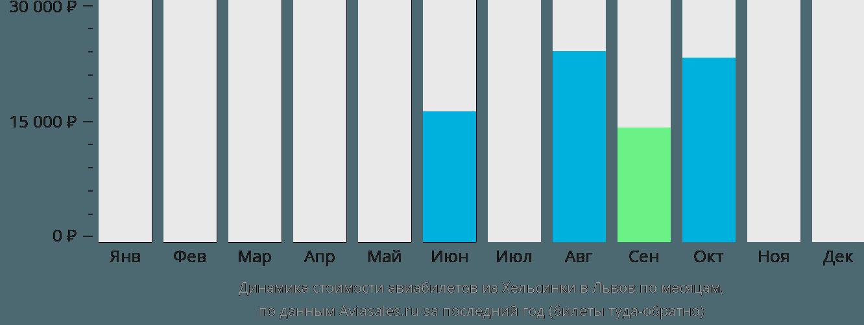 Динамика стоимости авиабилетов из Хельсинки в Львов по месяцам