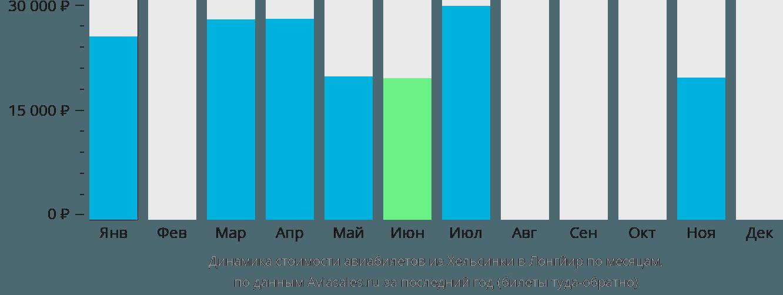 Динамика стоимости авиабилетов из Хельсинки в Лонгйир по месяцам