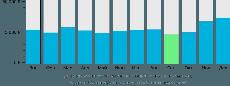Динамика стоимости авиабилетов из Хельсинки в Лион по месяцам