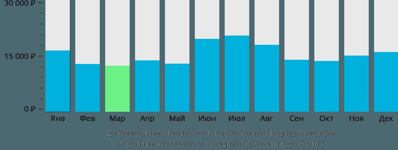 Динамика стоимости авиабилетов из Хельсинки в Мадрид по месяцам