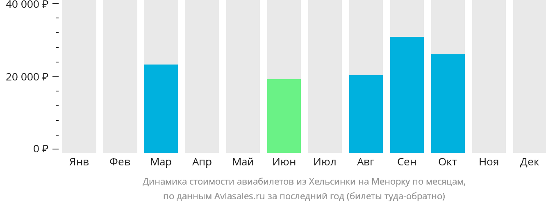 Динамика стоимости авиабилетов из Хельсинки на Менорку по месяцам