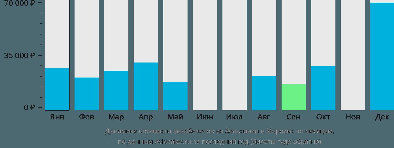 Динамика стоимости авиабилетов из Хельсинки в Марокко по месяцам