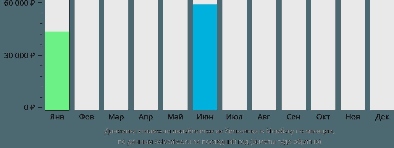 Динамика стоимости авиабилетов из Хельсинки в Момбасу по месяцам