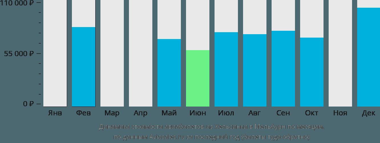 Динамика стоимости авиабилетов из Хельсинки в Мельбурн по месяцам