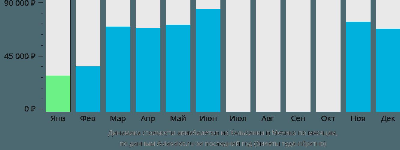Динамика стоимости авиабилетов из Хельсинки в Мехико по месяцам