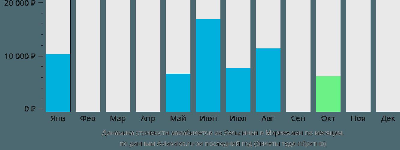 Динамика стоимости авиабилетов из Хельсинки в Мариехамн по месяцам