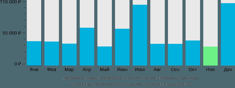 Динамика стоимости авиабилетов из Хельсинки в Майами по месяцам