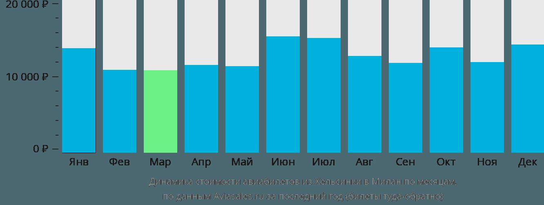 Динамика стоимости авиабилетов из Хельсинки в Милан по месяцам