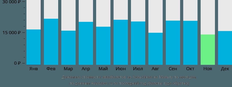 Динамика стоимости авиабилетов из Хельсинки на Мальту по месяцам