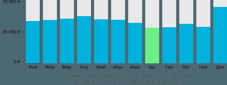 Динамика стоимости авиабилетов из Хельсинки в Мале по месяцам