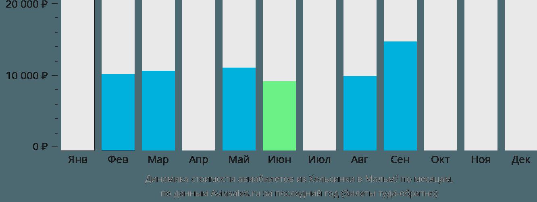 Динамика стоимости авиабилетов из Хельсинки в Мальмё по месяцам