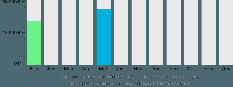 Динамика стоимости авиабилетов из Хельсинки в Мурманск по месяцам