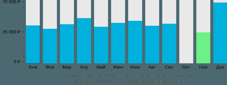 Динамика стоимости авиабилетов из Хельсинки в Манилу по месяцам