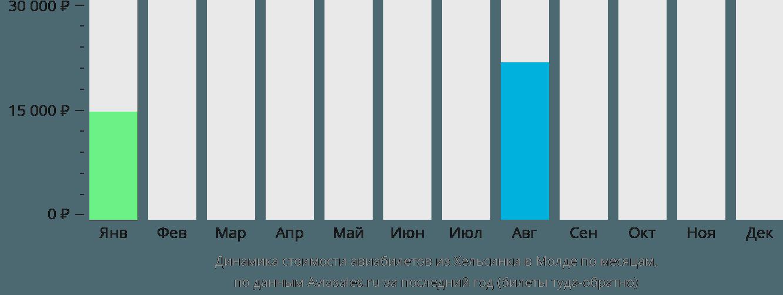 Динамика стоимости авиабилетов из Хельсинки в Молде по месяцам