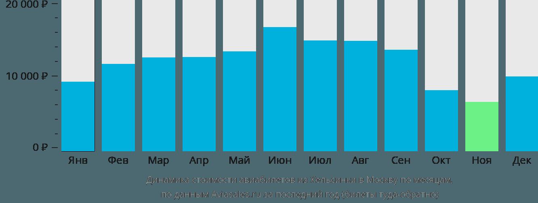 Динамика стоимости авиабилетов из Хельсинки в Москву по месяцам