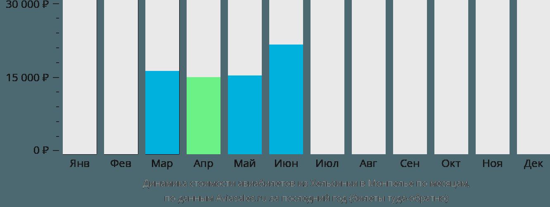 Динамика стоимости авиабилетов из Хельсинки в Монпелье по месяцам