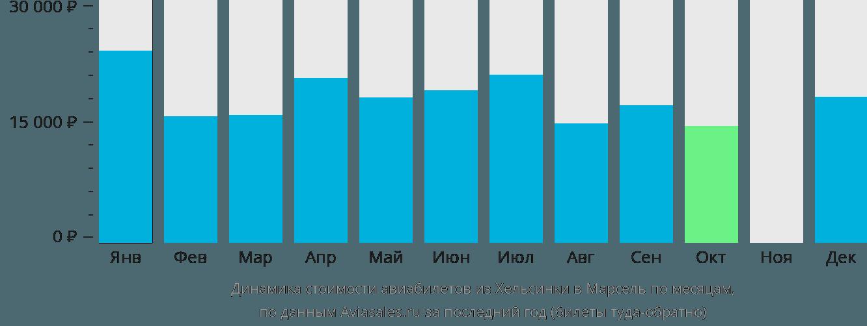 Динамика стоимости авиабилетов из Хельсинки в Марсель по месяцам