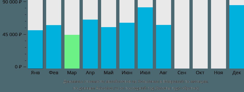 Динамика стоимости авиабилетов из Хельсинки в Маврикий по месяцам