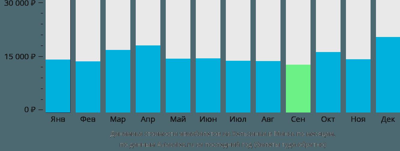 Динамика стоимости авиабилетов из Хельсинки в Минск по месяцам