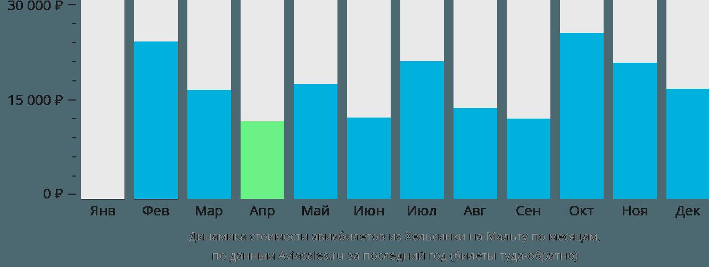 Динамика стоимости авиабилетов из Хельсинки в Мальту по месяцам
