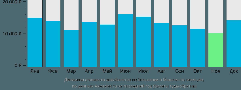 Динамика стоимости авиабилетов из Хельсинки в Мюнхен по месяцам