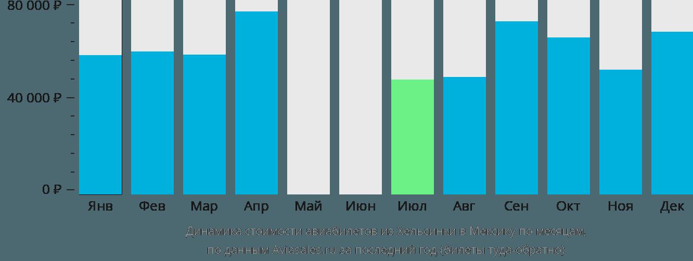 Динамика стоимости авиабилетов из Хельсинки в Мексику по месяцам