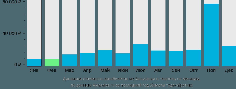 Динамика стоимости авиабилетов из Хельсинки в Неаполь по месяцам
