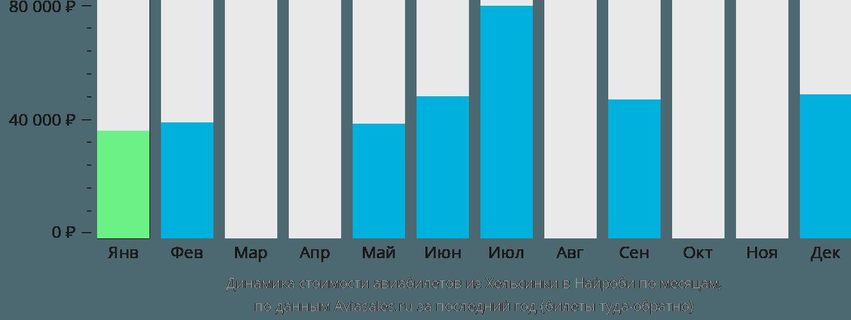 Динамика стоимости авиабилетов из Хельсинки в Найроби по месяцам