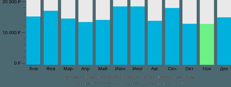 Динамика стоимости авиабилетов из Хельсинки в Ниццу по месяцам